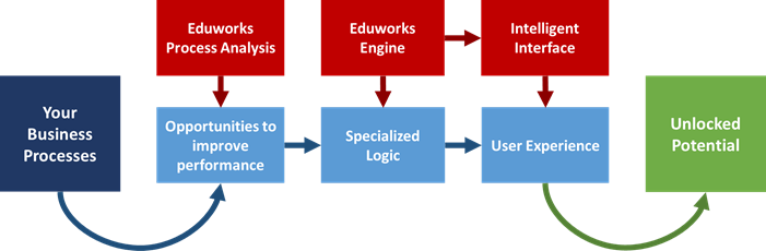 Eduworks process diagram